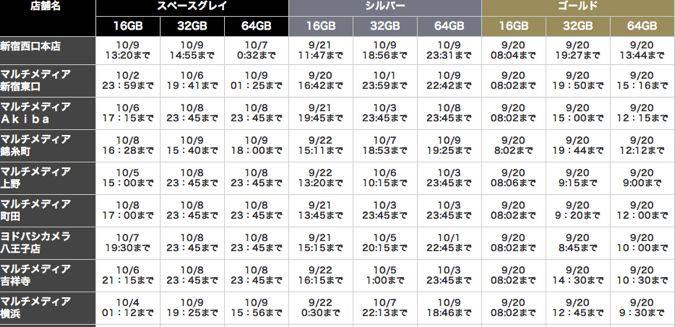 2.ヨドバシカメラ iPhone5s 予約受け渡し表