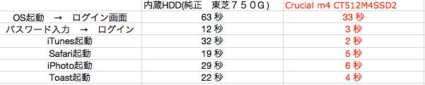 2.SSDテスト結果