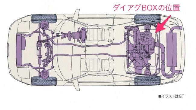 03 MR2(SW20)ダイアグBOXの位置
