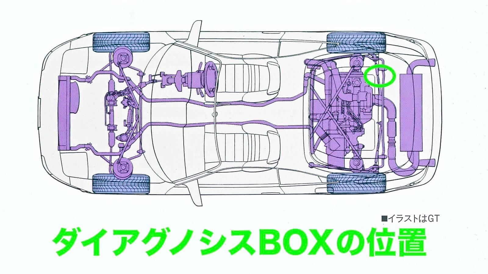 0137 MR2 Restore Plan  Part 13 03 SW20 Position of Diagnosis BOX