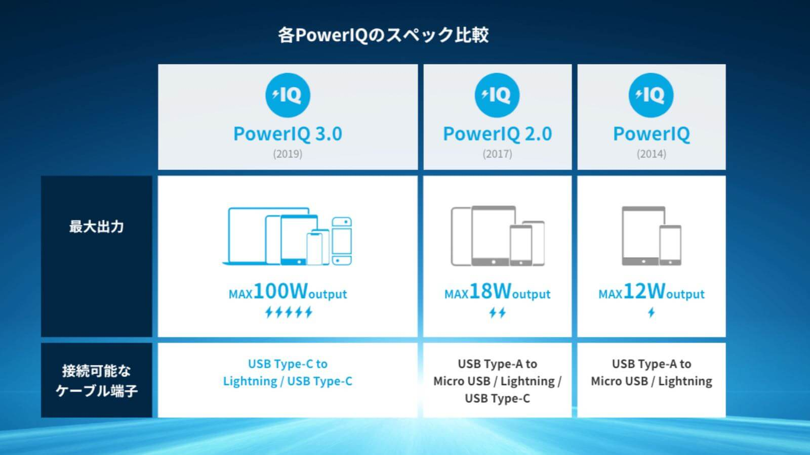 0219 Anker PowerPort III mini review 12