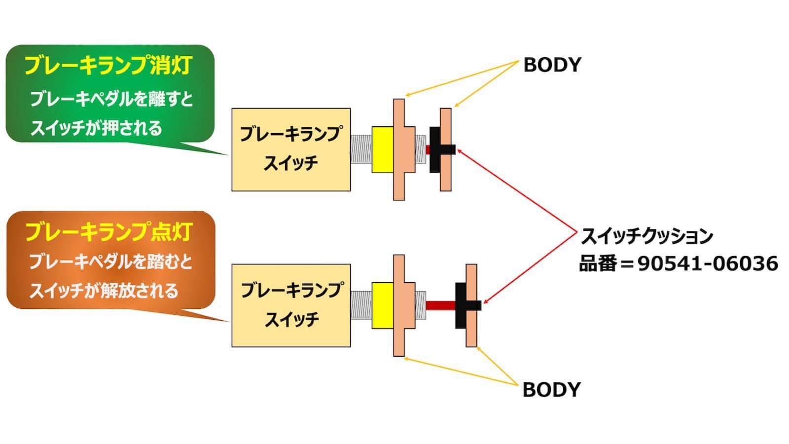 MR2 Brake lamp switch mechanism
