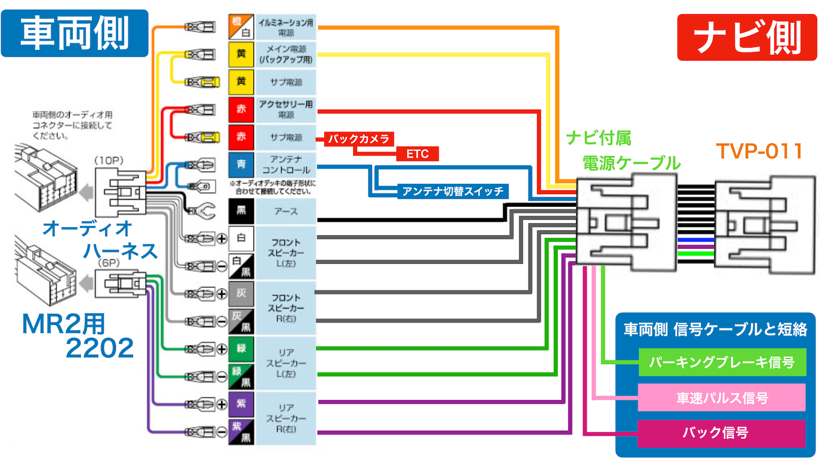 MR2 audio harness-navigation connection diagram