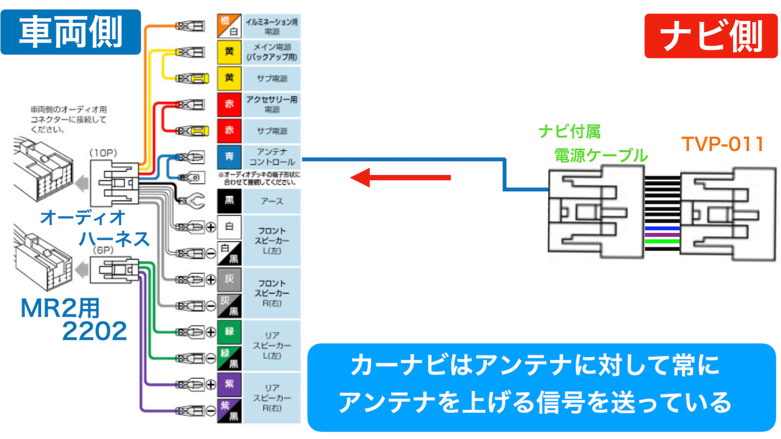 MR2 car navigation system-elevating antenna connection diagram