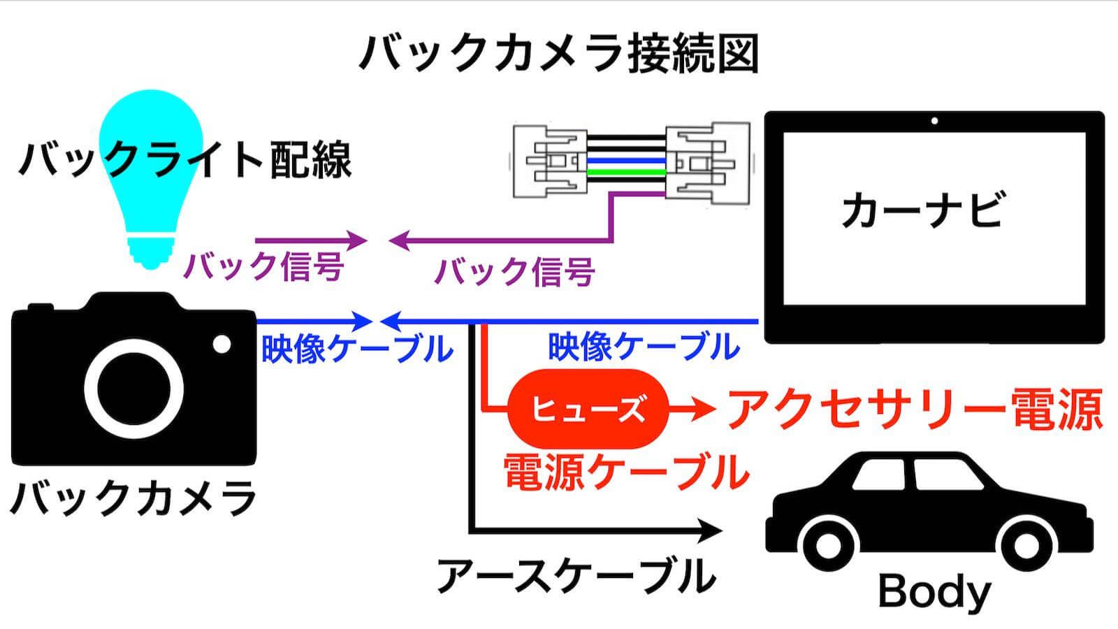 Raku Navi back camera connection diagram