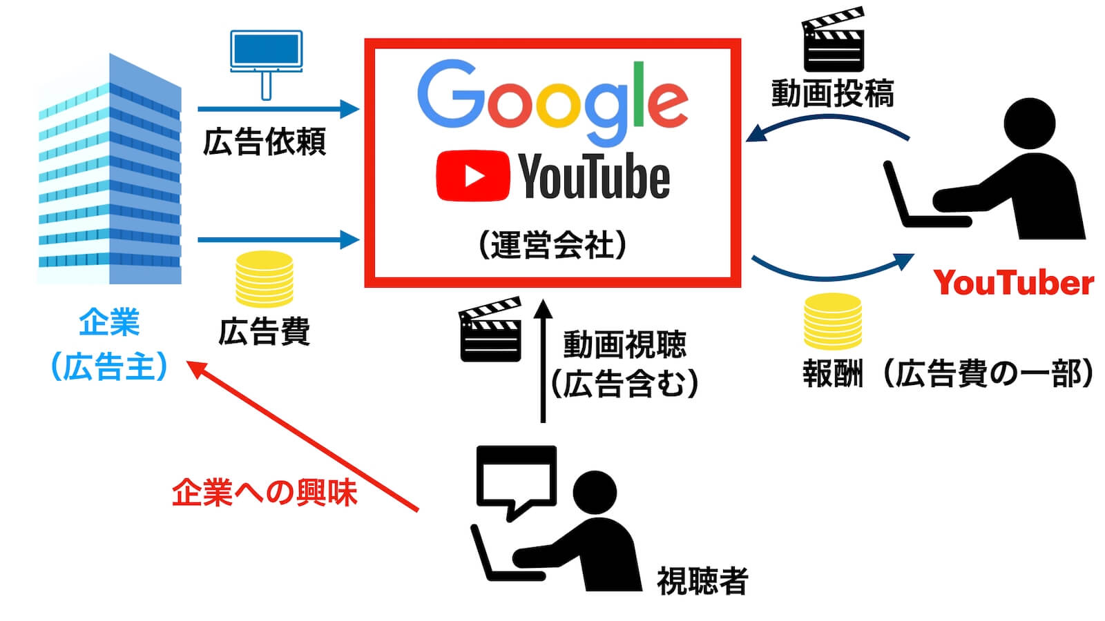 YouTube money flow correlation diagram